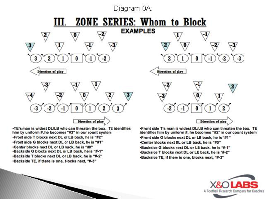 Insert Zone Adjustments In Zone Identification Rb Entry Points