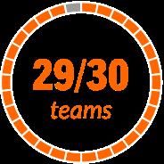 29/30 teams